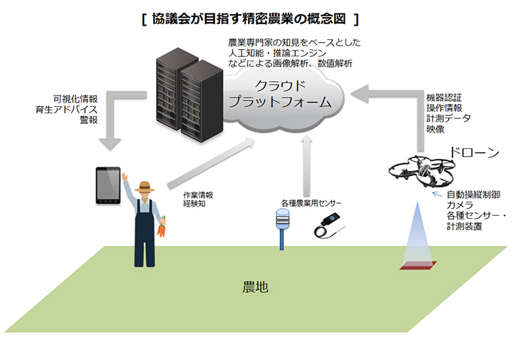 secure-drone