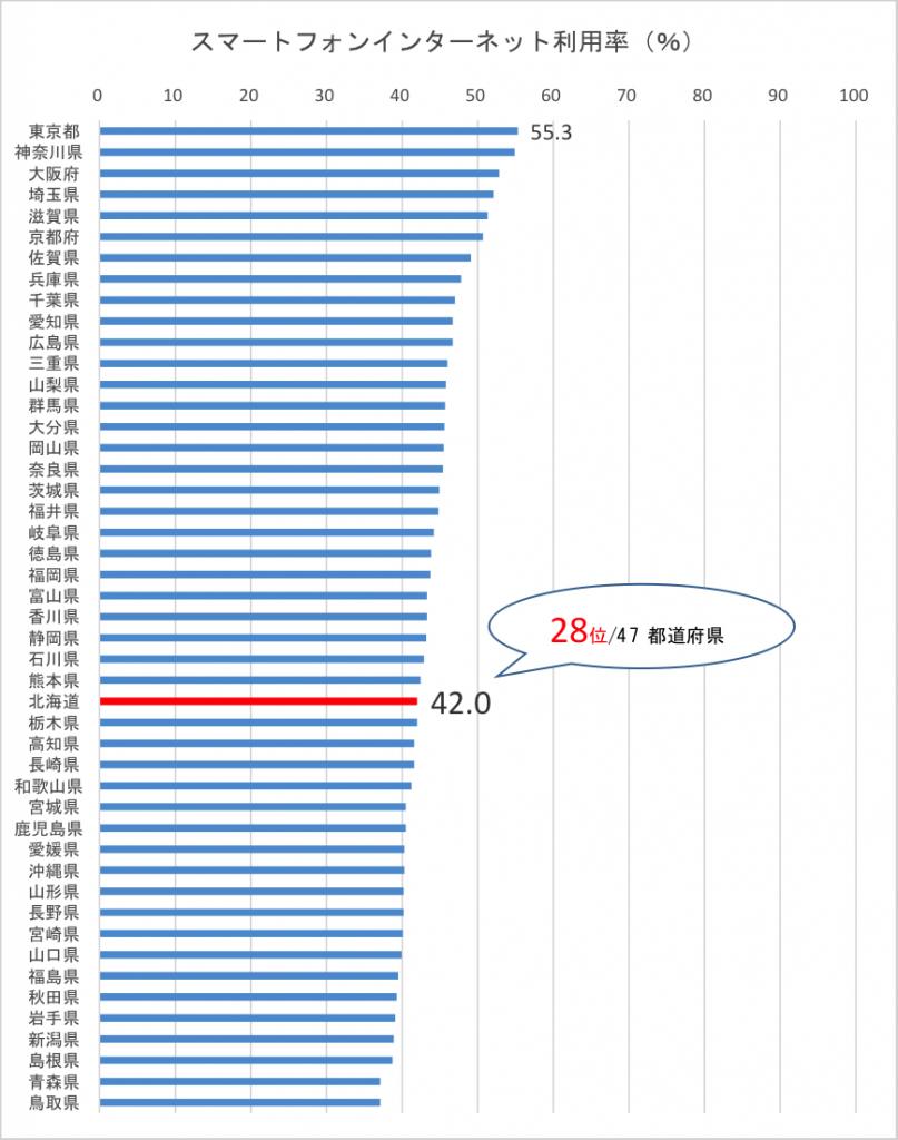 都道府県別スマフォ利用率