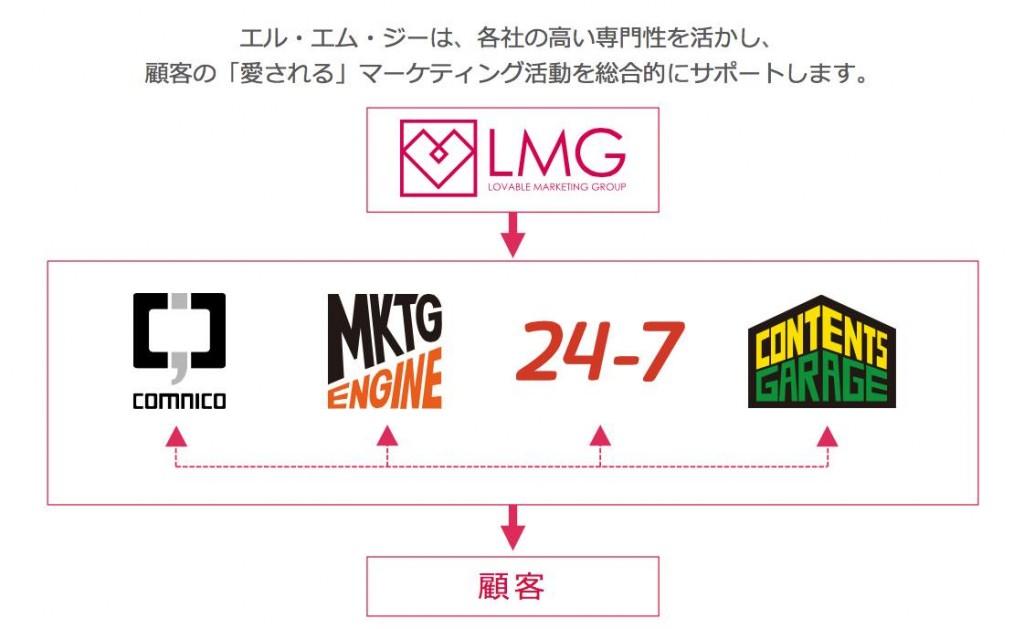 LMG役割分担2