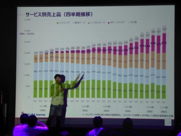 さくらインターネット田中社長による講演。各サービスの売上