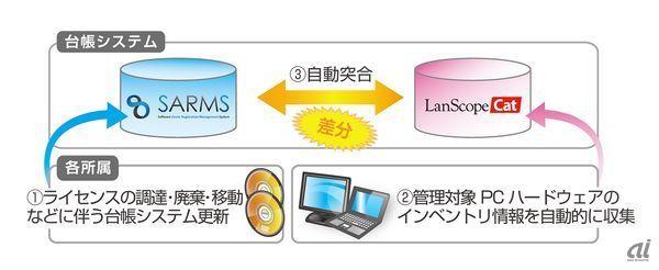 北海道庁がPCライセンス違反の指摘を受け、ソフトウェア管理体制を構築