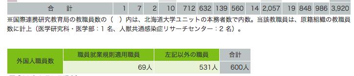 hokkaido university staff number