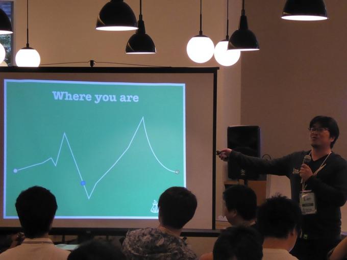 参加者のテンショングラフ
