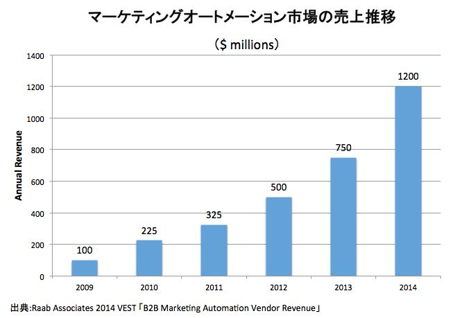 マーケティングオートメーション 市場規模