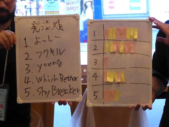 参加者投票結果
