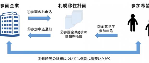 札幌移住計画 夏休み企業見学会 2017スキーム