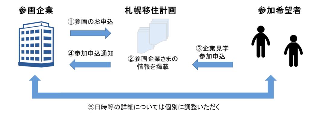 札幌移住計画が夏休みに見学可能な企業を募集!