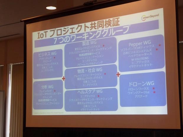 IoTビジネス共創ラボのワーキンググループ