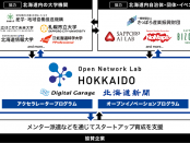 Open Network Lab HOKKAIDO