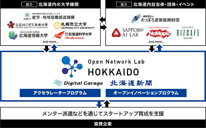 Open Network Lab HOKKAIDO、第1期シードアクセラレータープログラム 募集開始!