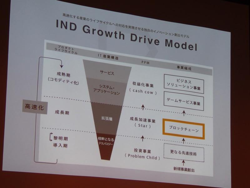 成長モデル2
