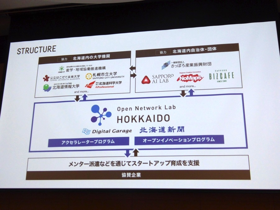 Open Network lab HOKKAIDOの体制