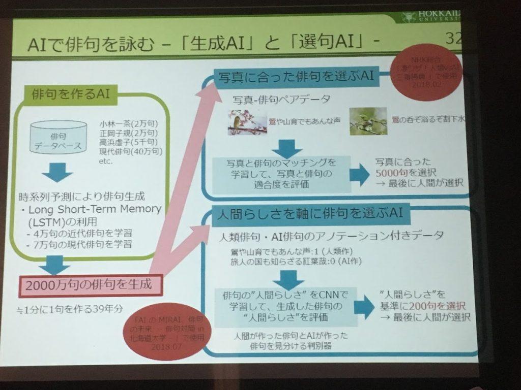 Kita-tech2018 感性に挑むAI 北海道大学 山下倫央