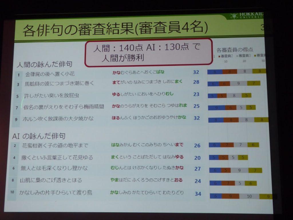 Kita-tech2018 俳句の審査結果 感性に挑むAI 北海道大学 山下倫央