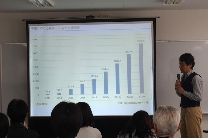 中国における越境EC市場は2017年で約2兆円