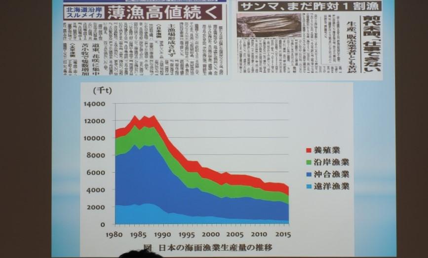 日本の漁業生産量のスライド