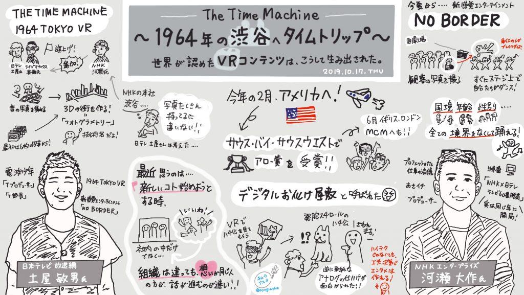 木村あゆみさん(@ayugraphic)によるグラフィックレコーディング