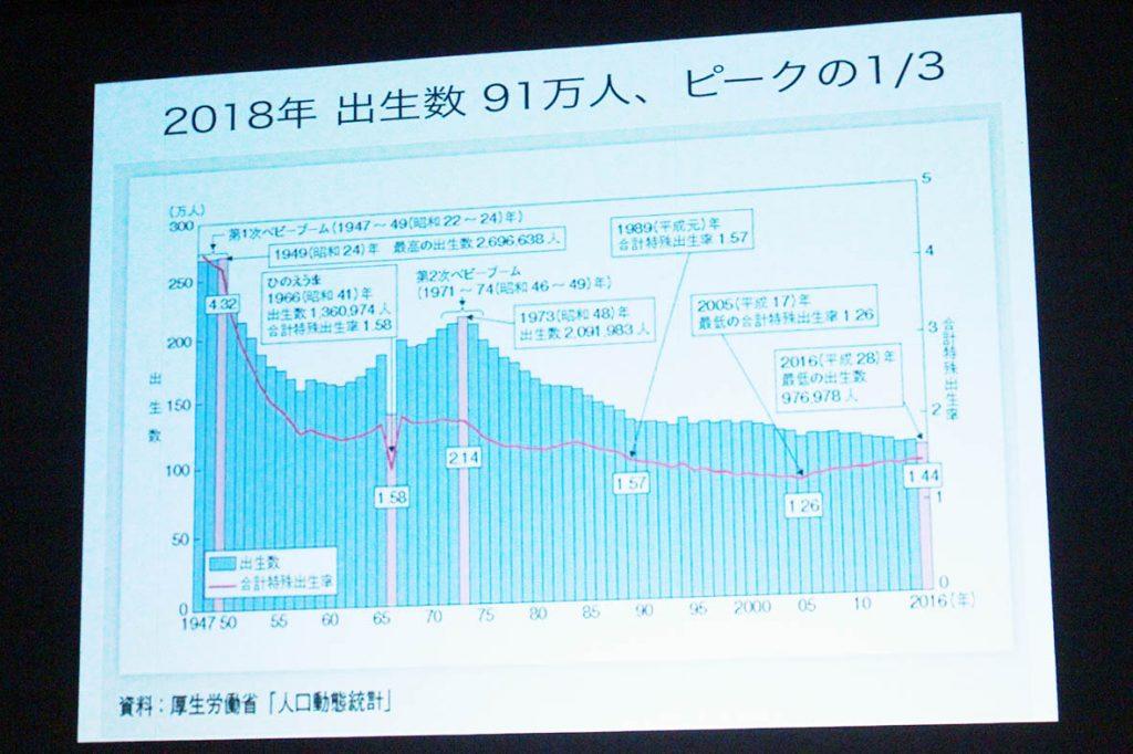 日本の少子化問題1